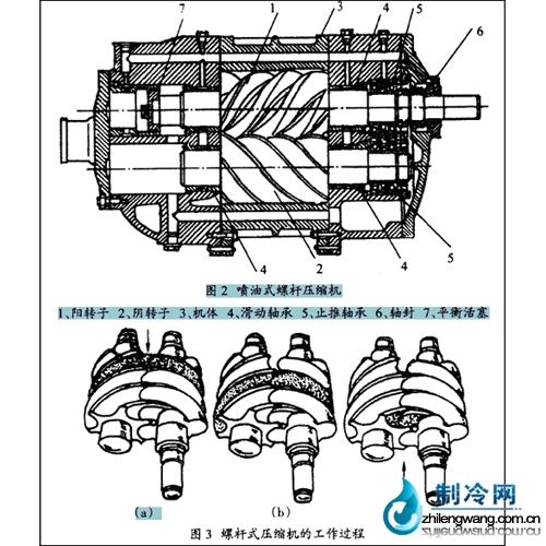 曲轴连杆式压缩机目前大多应用在客车和卡车的大