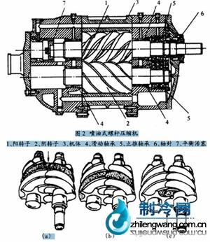 喷油式压缩机工作原理图