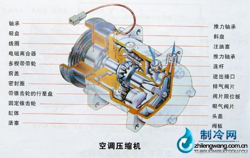 [制冷网]一、空调压缩机简介:   空调压缩机的工作回路中分蒸发区(低压区)和冷凝区(高压区)。空调的室内机和室外机分别属于高压或低压区(要看工作状态而定)。空调压缩机一般装在室外机中。空调压缩机把制冷剂从低压区抽取来经压缩后送到高压区冷却凝结,通过散热片散发出热量到空气中,制冷剂也从气态变成液态,压力升高。制冷剂再从高压区流向低压区,通过毛细管喷射到蒸发器中,压力骤降,液态制冷剂立即变成气态,通过散热片吸收空气中大量的热量。这样,空调压缩机不断工作,就不断地把低压区一端的热量吸收到制冷剂中再送