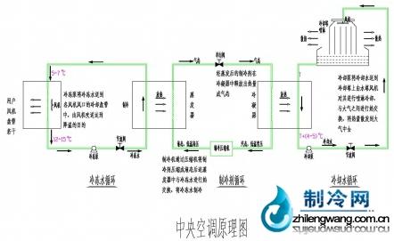 中央空调制冷原理图,空调系统通过三个