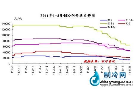 2011年制冷剂价格走势