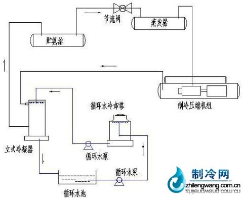 改造前制冷工艺系统示意图