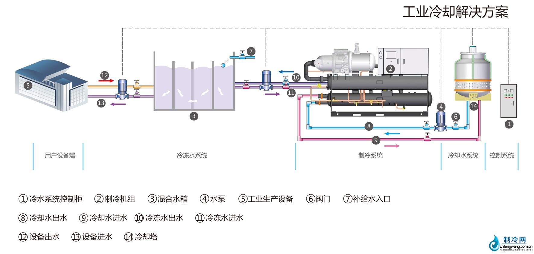 大型制冷机组工业制冷解决方案