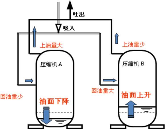 [制冷网]1.保持油面   2.回液时的对策   3.保护装置配件部品的装置   4.配管应力的确认   (其中保持油面是最重要的问题)   1 保持油面(1)   压缩机并联使用时,由于压缩机的上油量和系统回油量的的差异,长久运转会引起压缩机的油面发生变化(一方油面降低,一方油面上升)。   如【图1-1】。       连接同样型号压缩机A和B时、假如压缩机A的上油量大而且系统回油量少时、A的油面会持续下降,最后出现几乎无油状态,导致润滑不良引起轴承烧损。压缩机B的上油量少,而且系统回油量大